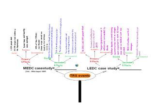 Spider diagram Tropical Revolving Storms.docx