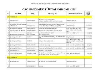 CÁC HẠNG MỤC TỒN TẠI NMĐ CM2 - 2011(19-08-2011).xls